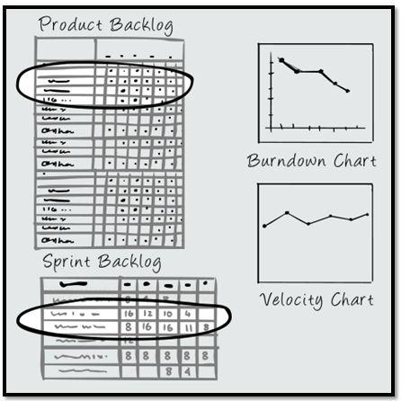 74 best Agile SCRUM images on Pinterest Project management - ms project burndown chart