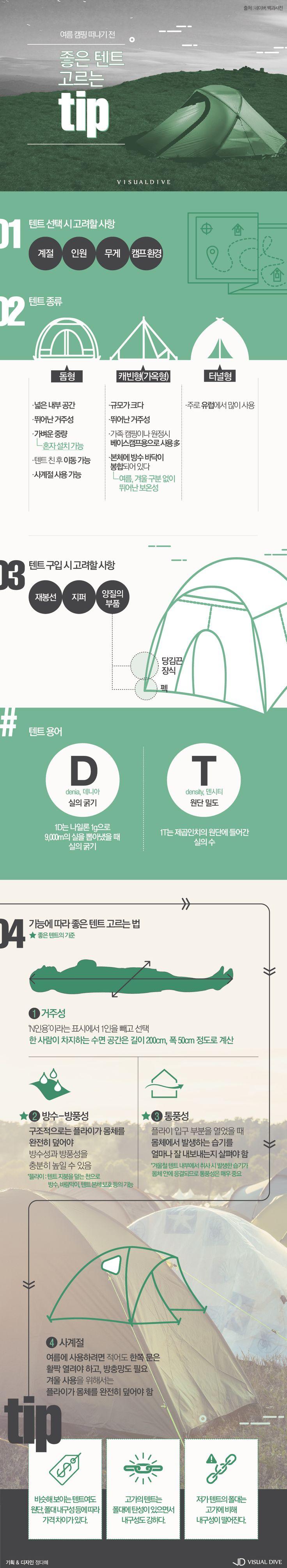 '캠핑의 계절' 여름, 초보 캠핑족을 위한 텐트 고르기TIP [인포그래픽] #tent / #Infographic ⓒ 비주얼다이브 무단 복사·전재·재배포 금지