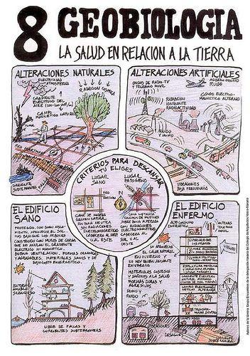 Arquitectura+bioclimática+-+geobiologia