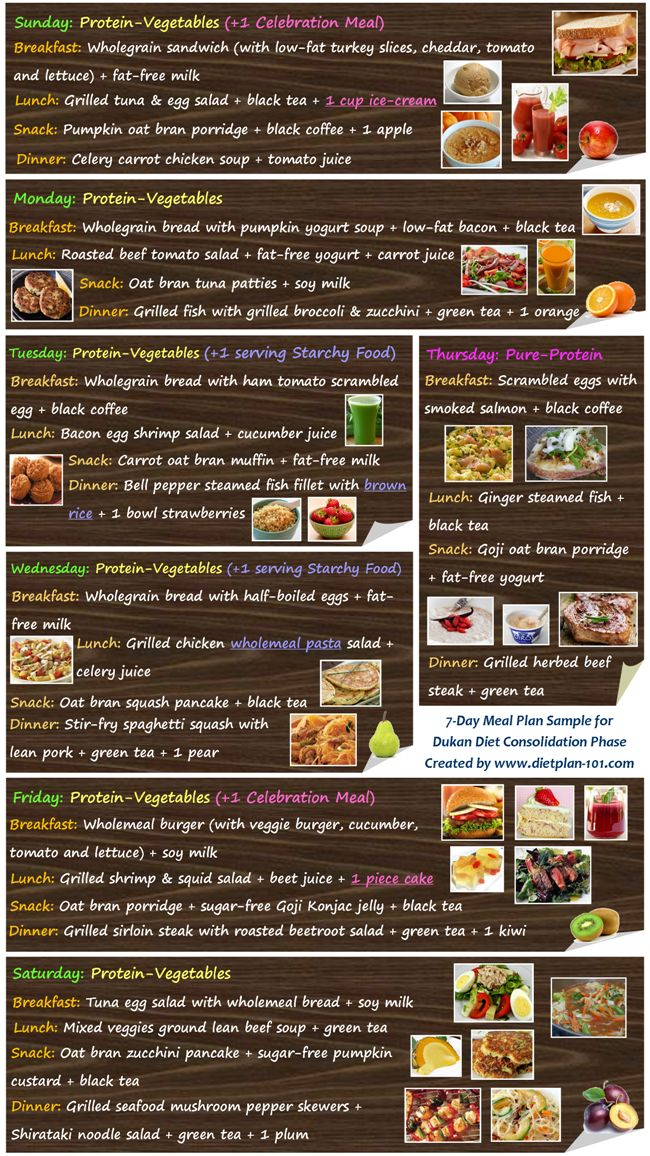 The Dukan Diet Phases Rules and Meals Plan   Diet Plan 101