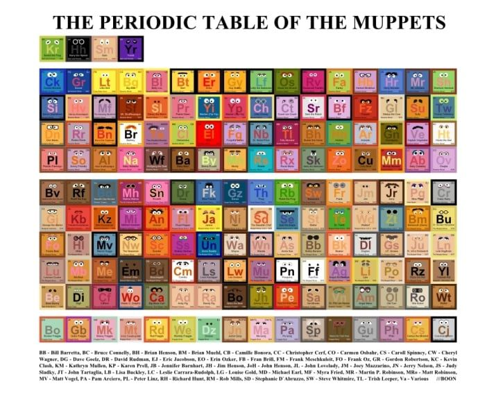 14 best periodic tables images on pinterest periodic table periodic table of muppets urtaz Gallery