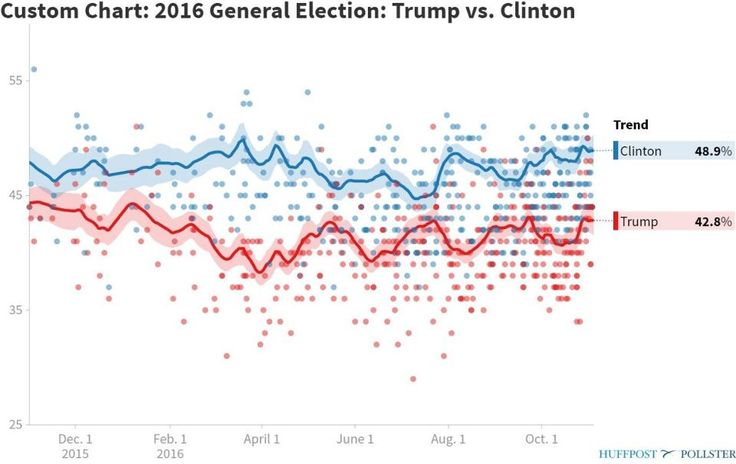 Presidential poll aggregation from Nov 1, 2015 to today from Pollster (Credit: Huffington Post/Pollster)