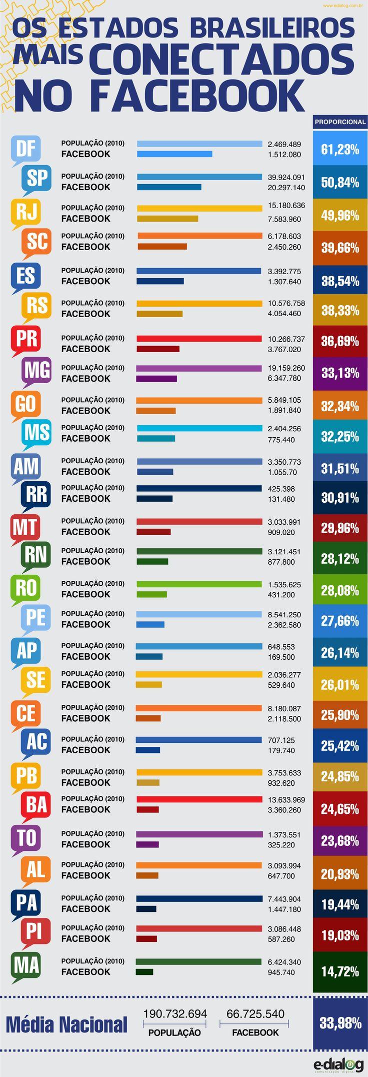Facebook no Brasil: qual é o estado proporcionalmente mais presente na rede? via @Jefpower