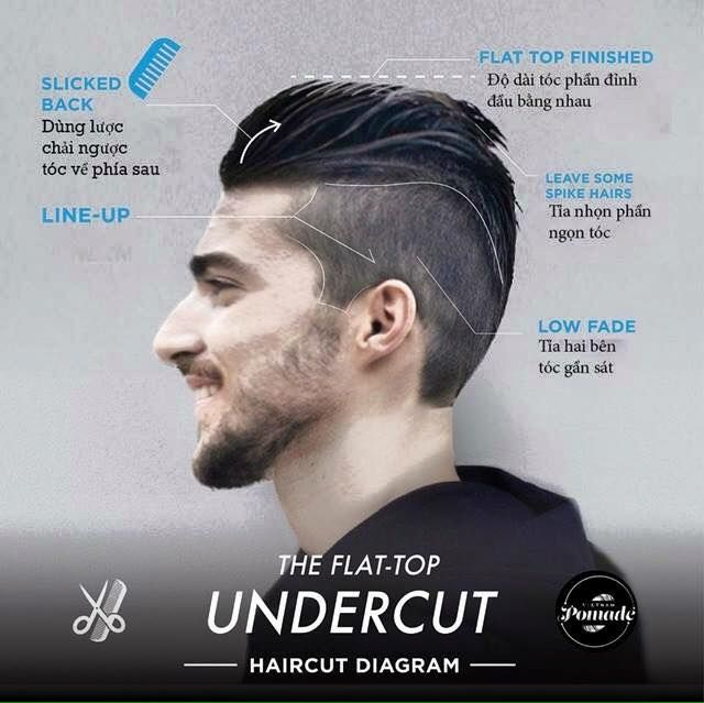 Modern trending men's cuts, and diagrams to ensure most any barber/stylist can replicate it - Imgur