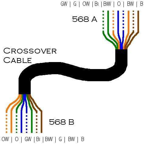 cat 5 crossover cable image 2.5 cable