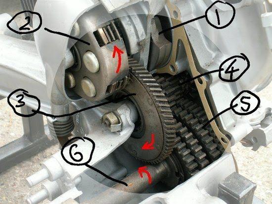 Gear box - Vespa Labs