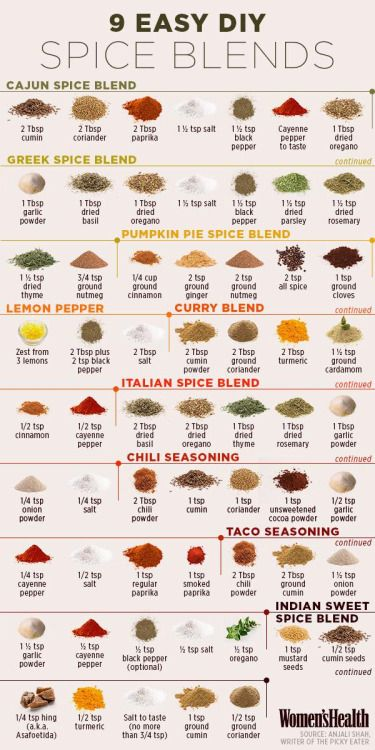The chart is pretty solid. Get the hang of these basics and you'll start to understand the flavor profiles you're working with. You can then tweak and adjust. For a Cajun blend, for instance, I usually also add a little bit of celery seed and a little bit of ground mustard. Not easy ones you have on hand necessarily, but easy to pick up at the supermarket. This is a great starting point, though, and a good quick reference. /NSC
