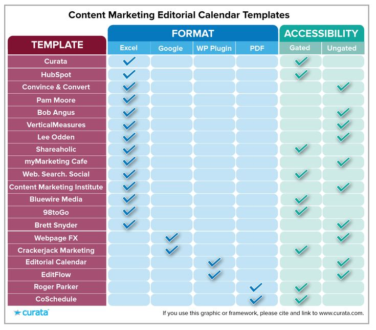 Content Marketing Plan Infographic - Content Marketing Fulfills - marketing plan pdf
