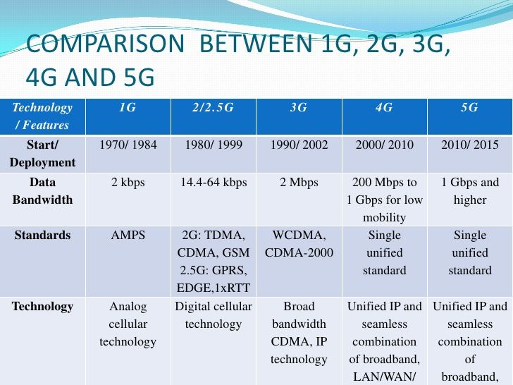 Comparison Between 1g  2g  3g  4g And 5g