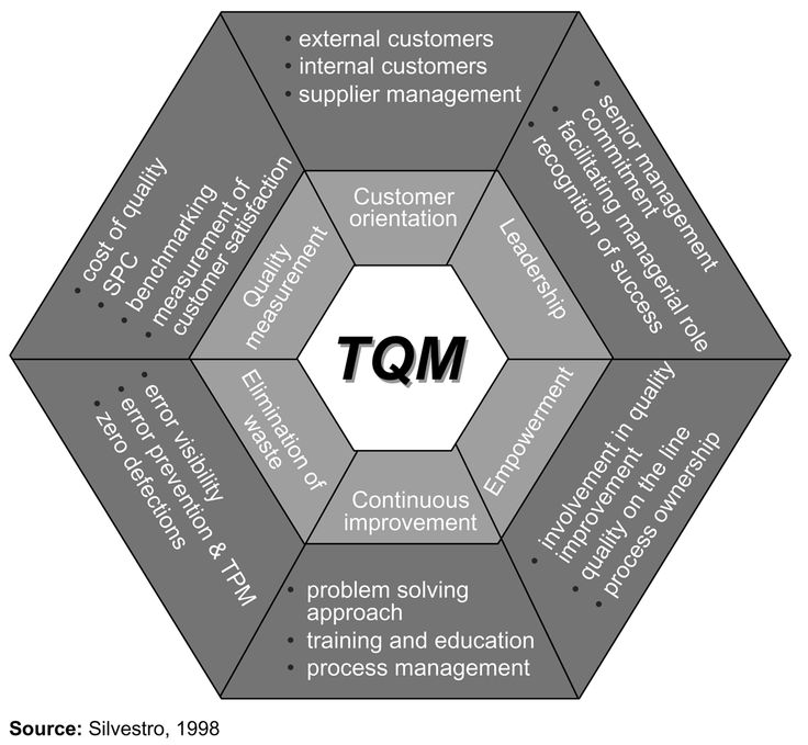 total quality management - Google Search