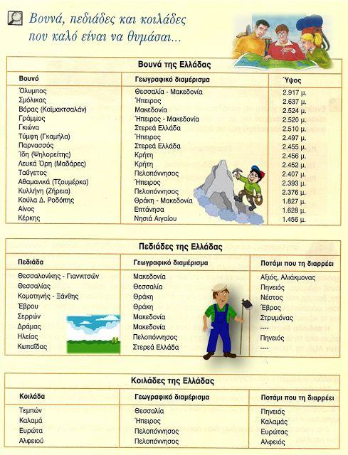Ε' Τάξη 2ου Δημοτικού Αρχανών: Γεωγραφία Ε΄- 2.14. ΄΄Οι πεδιάδες της Ελλάδας΄΄