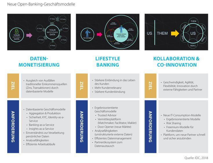 Open Banking Fur Mehr Innovation Und Kundenorientierung Bankgeschafte Banking Fuer Innovation Kundenorientieru Bankgeschafte Innovation Private Finanzen