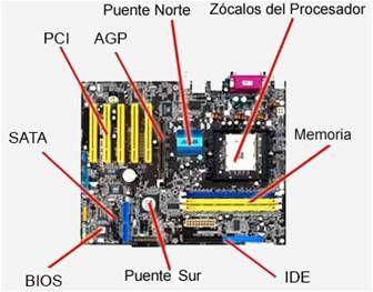Elementos de una placa base
