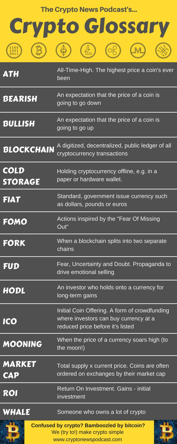 Confused by all the jargon surrounding Bitcoin and Cryptocurrency? We've produced this infographic to help make things a little clearer :-) If you want to find out more about cryptocurrencies without all the 'tech speak' check out our podcast at https://cryptonewspodcast.com/