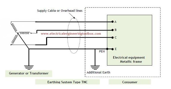Types Of Earthing Systems Tnc Tns Tncs Tt It Electrical Installation System Electricity