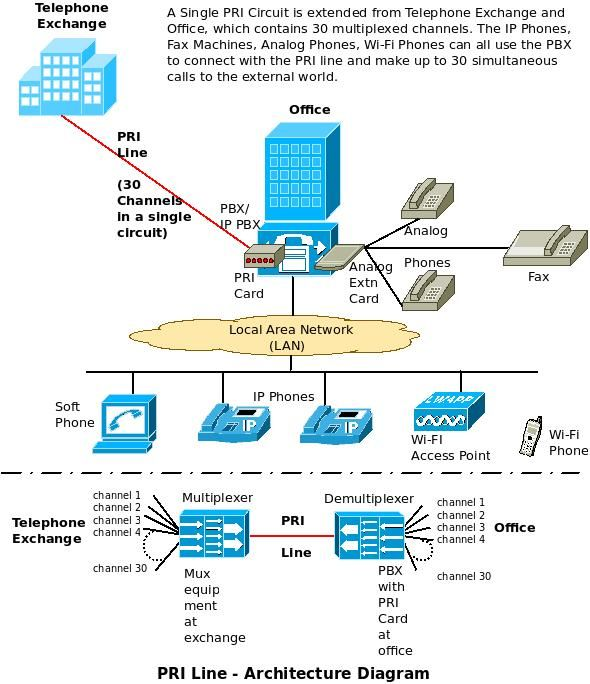 12 best network diagrams images on pinterest computer network this article explains what a pri line is what are the benefits of having pri lines for the telephony requirements of an organization ccuart Choice Image