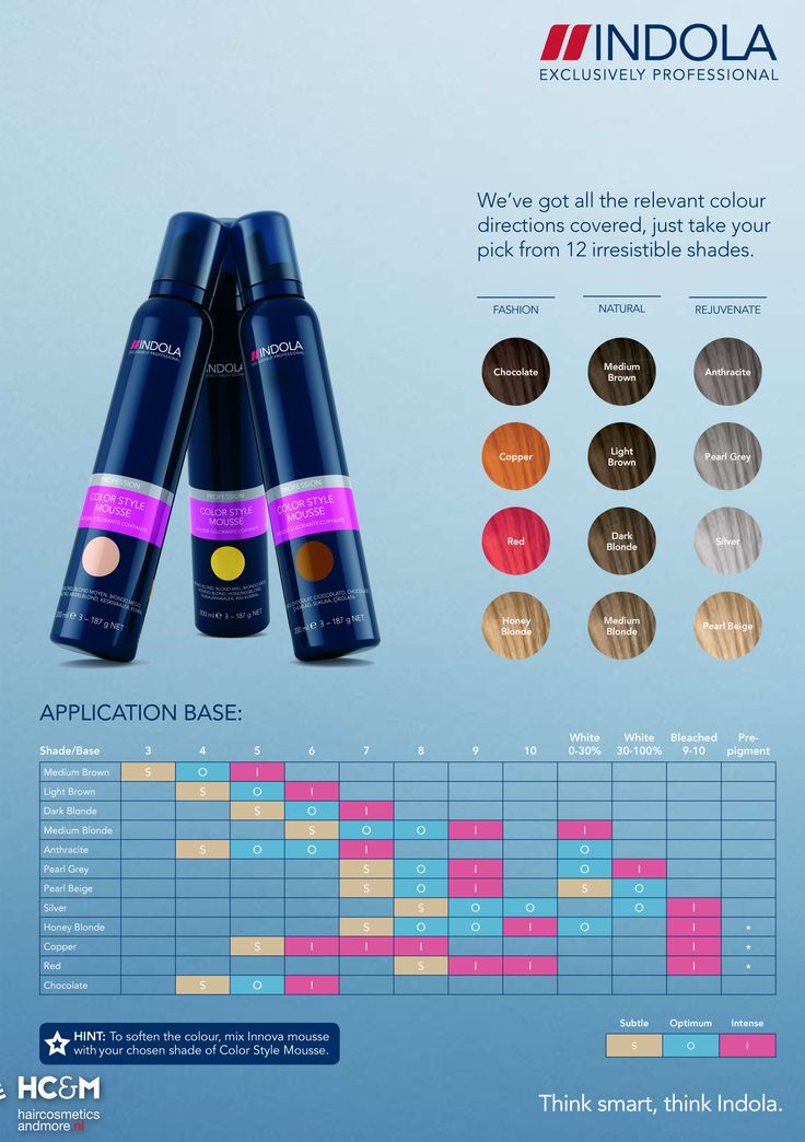 Indola Profession Color Style Mousse Shades Chart.