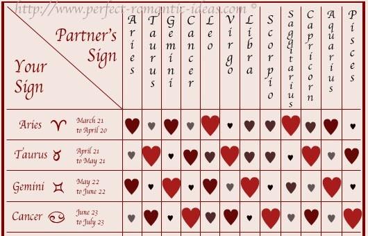 Test Zodiac Compatibility For A Couple