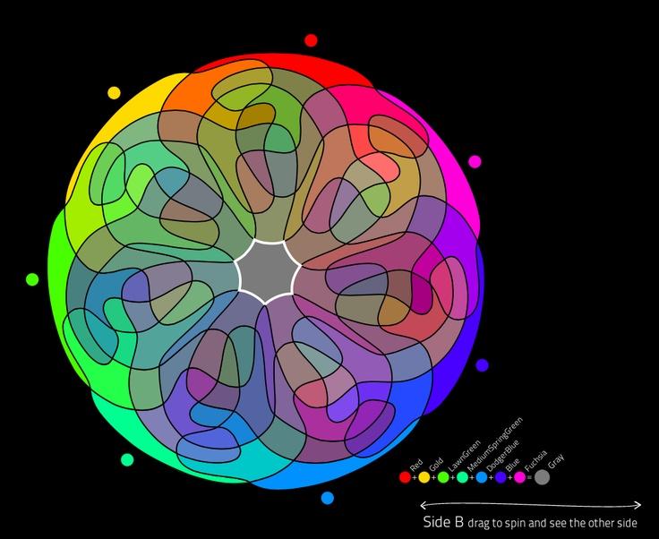 7 sets Venn Diagram