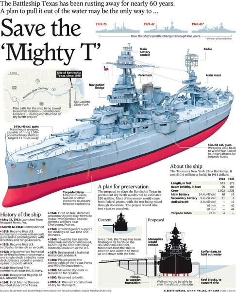 battleship texas interesting pinterest battleship. Black Bedroom Furniture Sets. Home Design Ideas