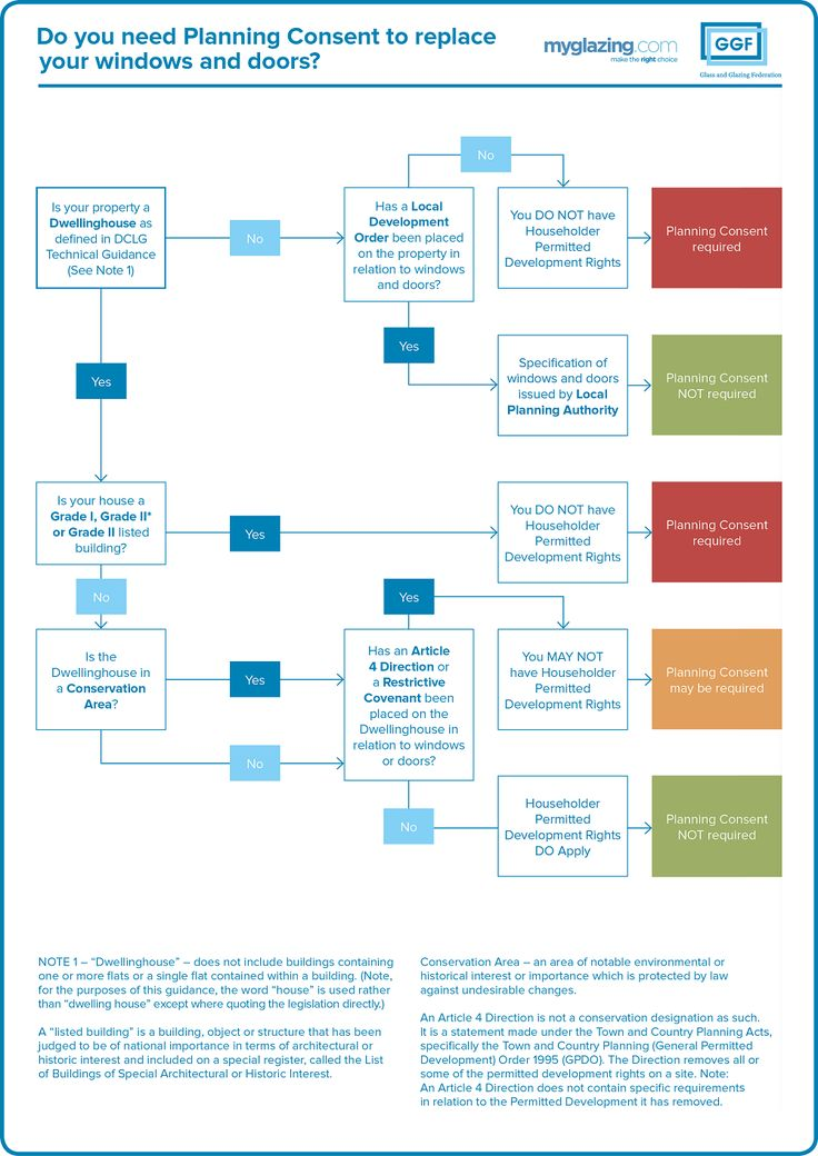 Replacing windows or doors in your home? You may need Planning Permission or Planning Consent - our flowchart can help to determine your obligations.