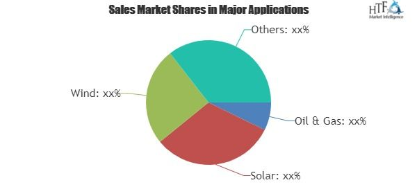 IoT Solutions Market for Energy Industry Market Trend & Insights for next 5 years