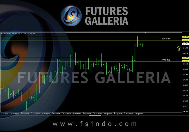 Signal trading forex Futures Galleria  GBPJPY Buy 194.000 – 193.800 TP 195.200 – 195.000 SL 193.000 – 192.900