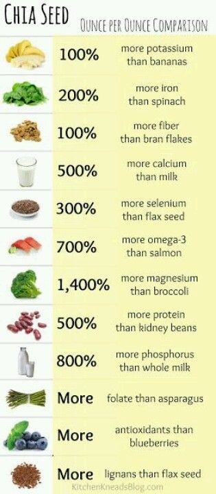 Not sure how to add Chia Seeds to your meals? Put them in your drinks and smoothies for the benefits!
