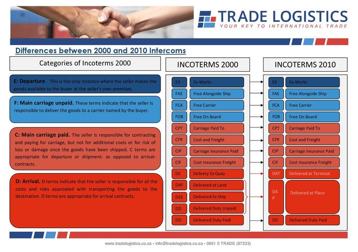 Differences between the 2000 and 2010 international commercial terms (incoterms).