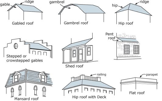 Architecture detective what types of architecture can you for Types of house plans