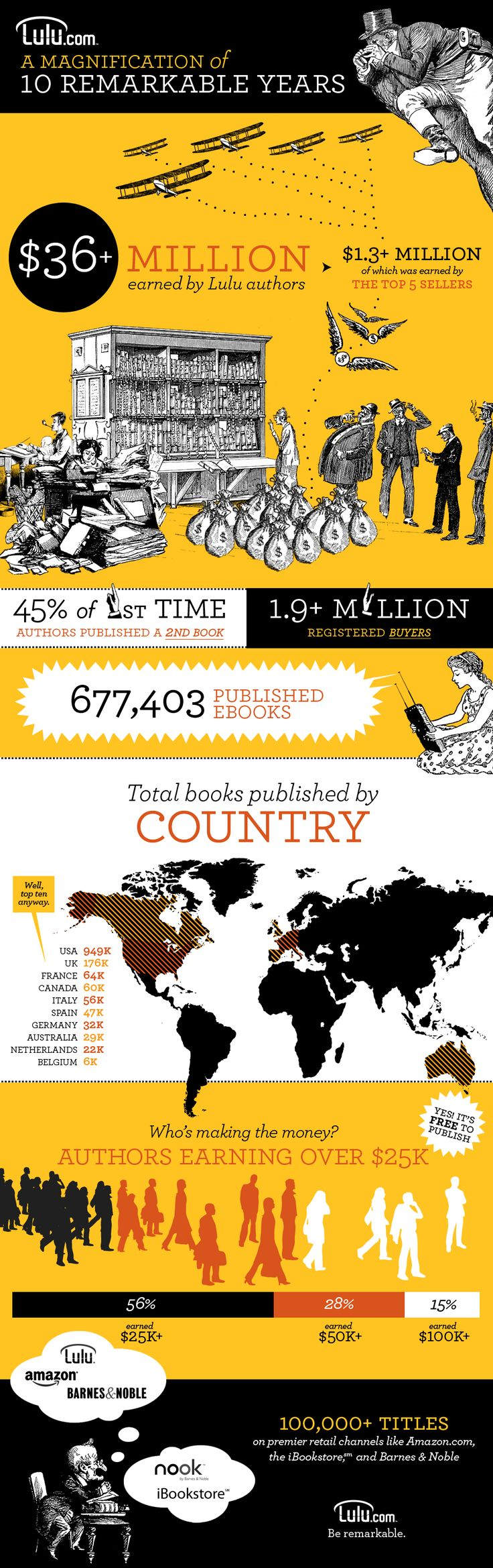 Infographic: 10 Remarkable Years  of Lulu's self-publishing success!    Thank you to our authors and readers for making this 10 remarkable years in self-publishing. Check out this awesome info graph to see how we've grown.