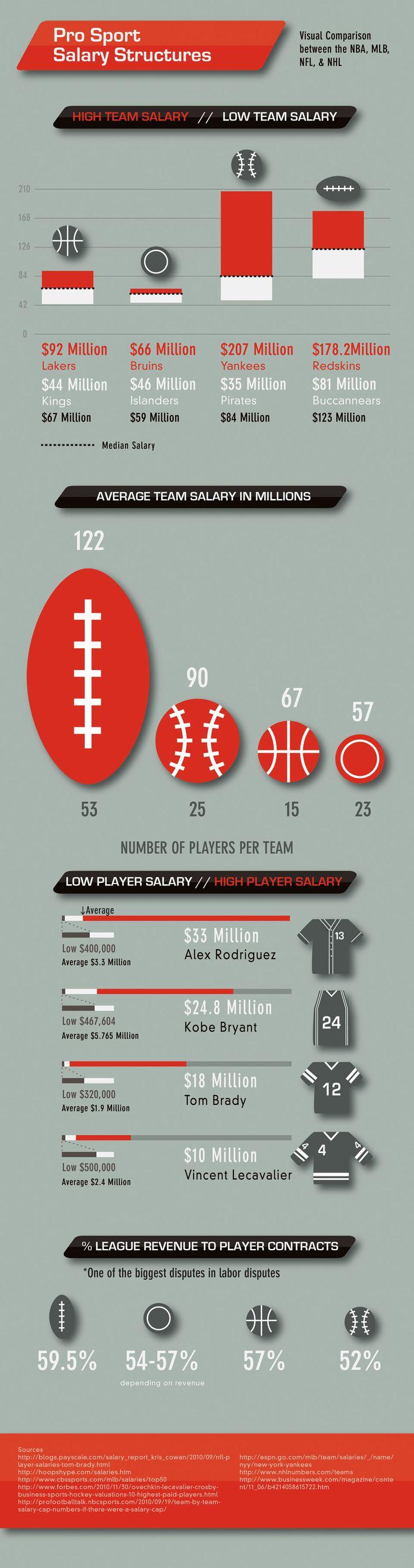 NFL, NBA, and Major League Salaries 2011 Salary cap, Pro