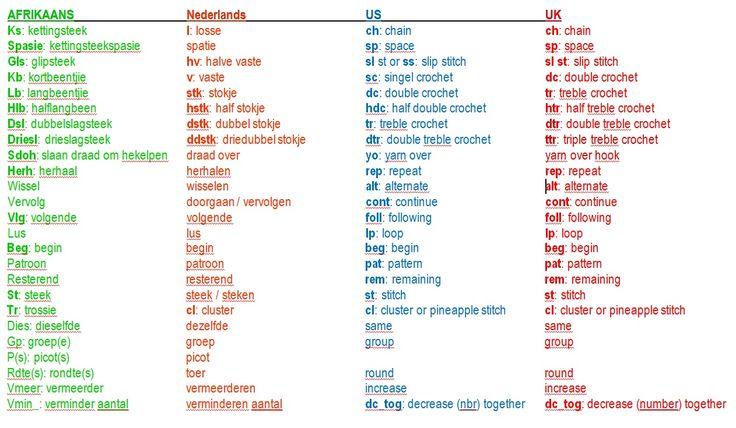 Vertaling hekelterms  haaktermen Translation crochet terms in Afrikaans Nederlands (Dutch) US and UK English