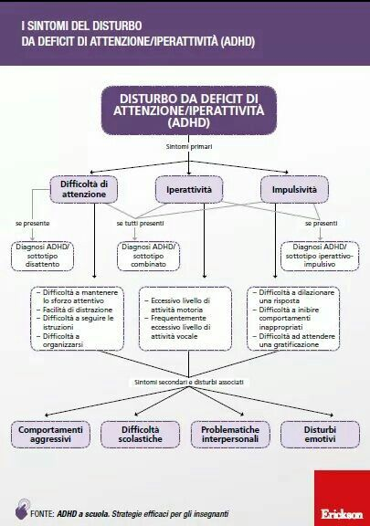 Mappa adhd