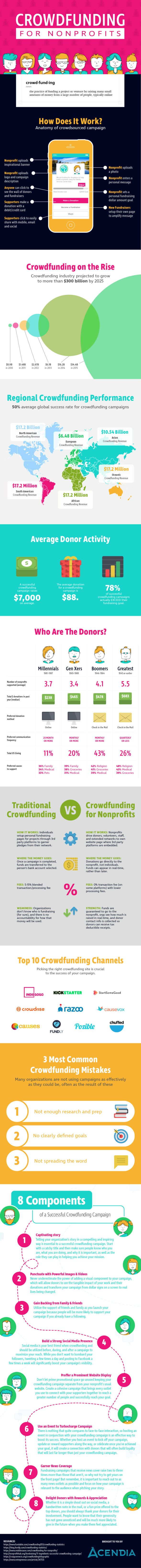 Quintessential Crowdfunding Guide for Nonprofits