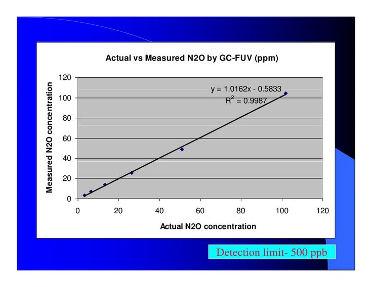 Analysis of ppb_levels_of__nitrous_oxide_by_gas_chromatography #pittcon