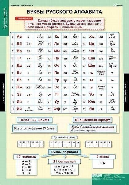Русский язык в таблицах для младших классов
