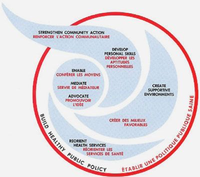 WHO | The Ottawa Charter for Health Promotion