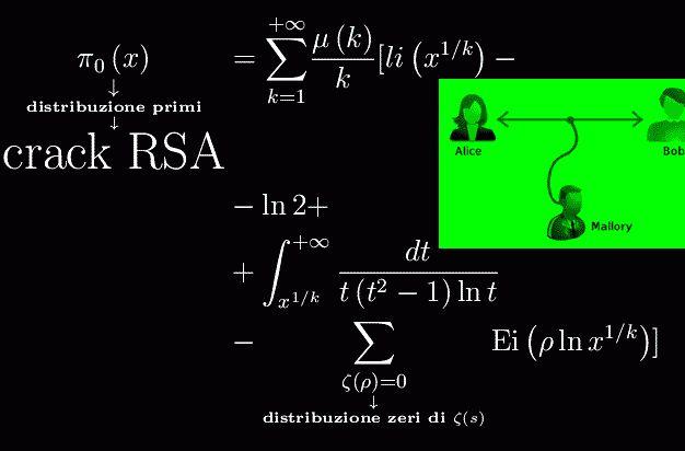 Ecco come crakare l'algoritmo RSA (analisi teorica) Gli amanti Alice e Bob sono spacciati SE qualcuno dimostra la congettura di Riemann, determinando la legge di distribuzione degli zeri non banali.   Qui Alice e Bob utilizzano l'algoritmo di cifratu