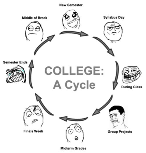 College Life Cycle: Seems Pretty Accurate.