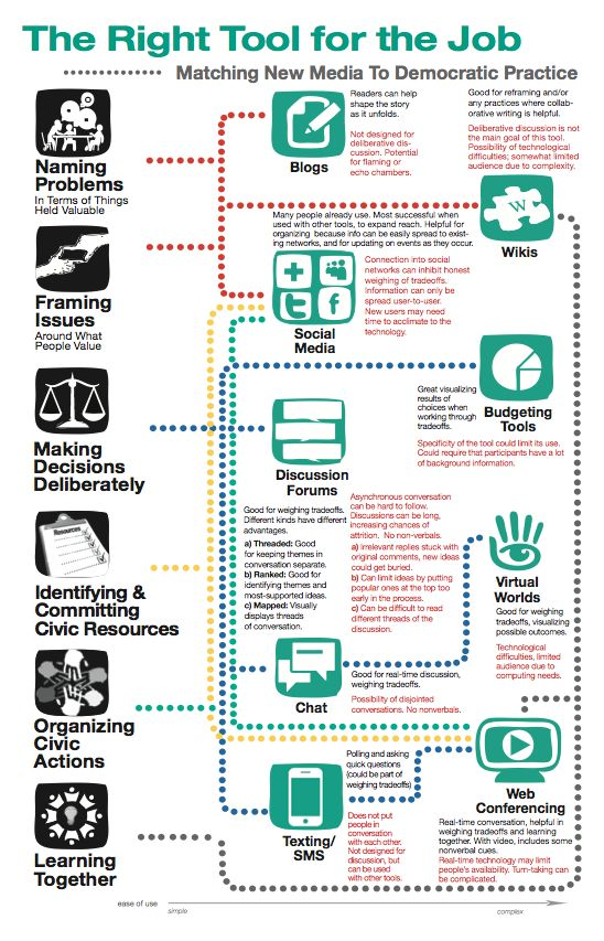 52 best alternative dispute resolution images on pinterest right tool for the job infographic matching new media to democratic processes find this pin and more on alternative dispute resolution fandeluxe Images