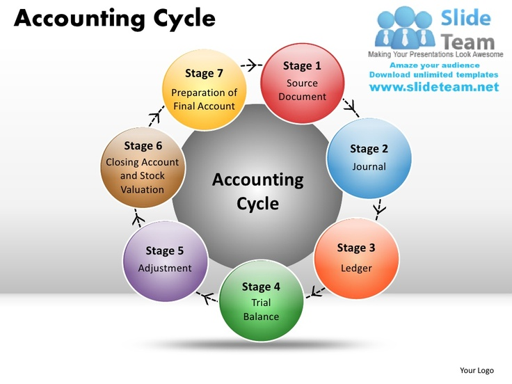 The 25+ best Accounting cycle ideas on Pinterest The accounting - sample education power point templates