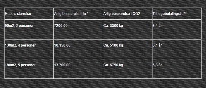 Overvejer du at skifte til en ny varmekilde? Her kan du se besparelsen ved at skifte til varmepumpe.