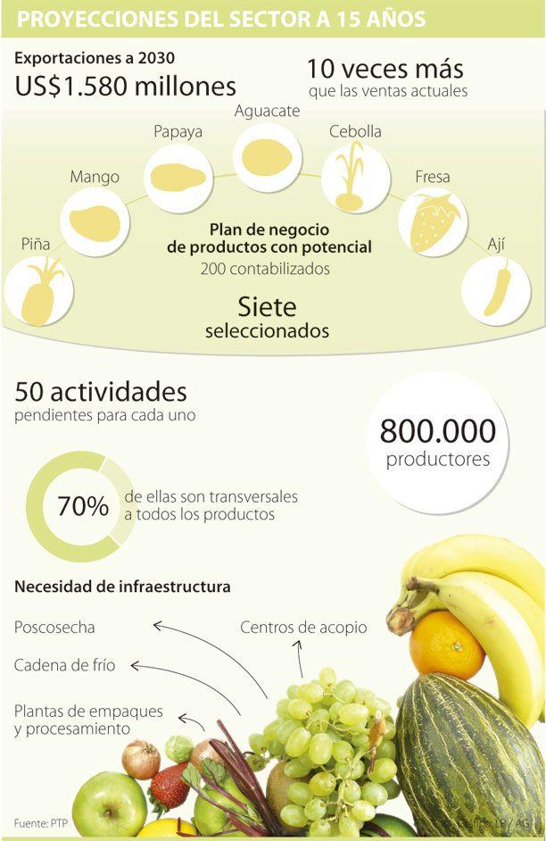 Las exportaciones de frutas y hortalizas se multiplicarán por 10 | La República