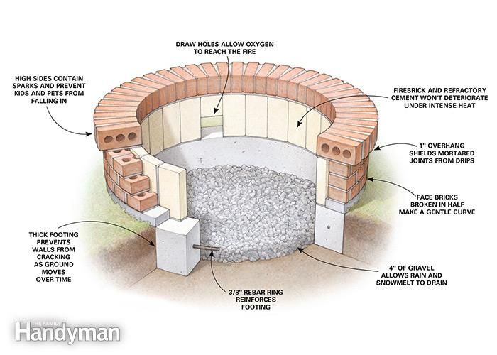 How to build a fire pit | The Family Handyman