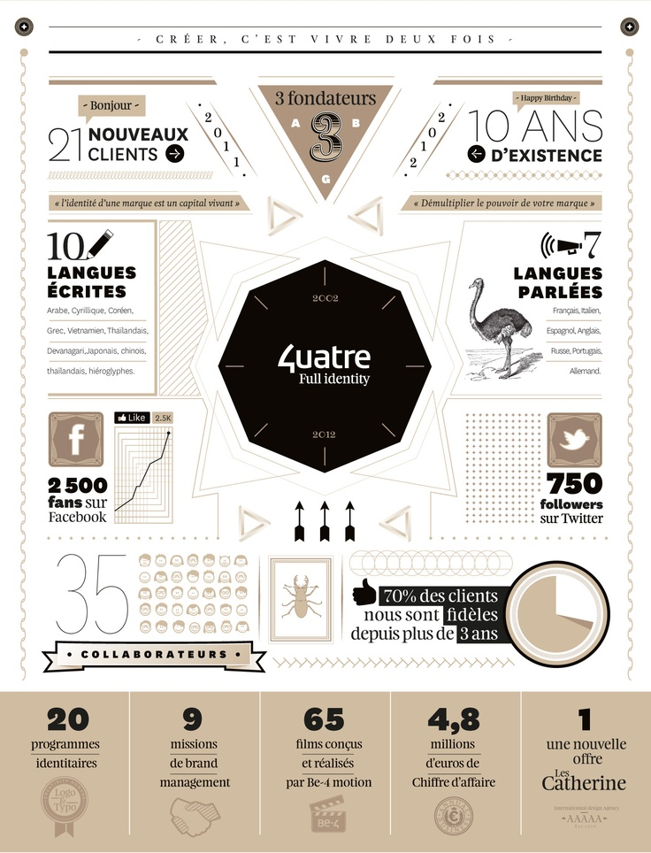 4uatre Full identity  — Feijoa & National typefaces