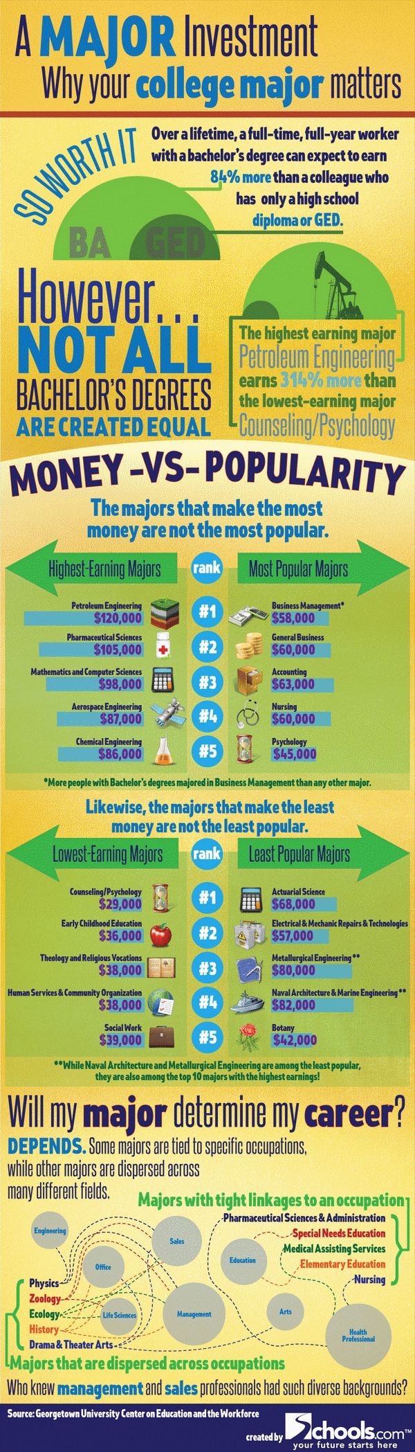 best images about choosing a college major what s the value of your degree in dollars does your major matter