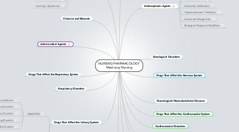 Mind Map: NURSING PHARMACOLOGY Med-surg Nursing