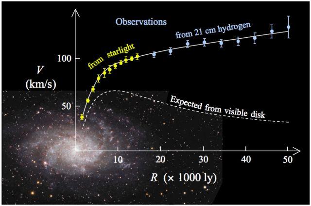 El hidrógeno en el Universo (III): El gas difuso de las galaxias - Cuaderno de Cultura Científica  Esquema de la rotación de la Galaxia del Triángulo (M 33). Se representa la velocidad a la que se mueve la galaxia (eje vertical) con respecto a la distancia desde su centro (eje horizontal).