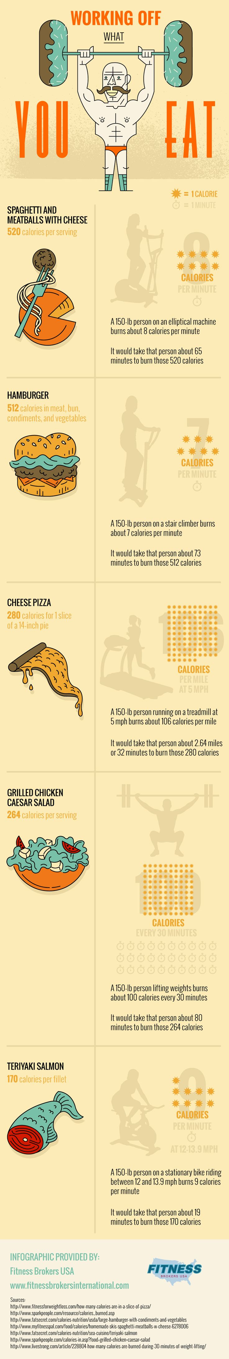 Two Infographics On Nutrition | Larry Ferlazzo's Websites of the Day…